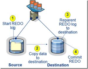 storage_vmotion