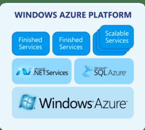 Windows Azure Blog Virtualización