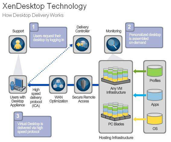 Citrix XenDesktop 4