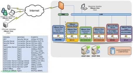 VMware View 4 DMZ