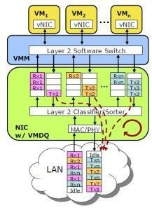 ¿Que es el Virtual Machine Device Queues (VMDq)?