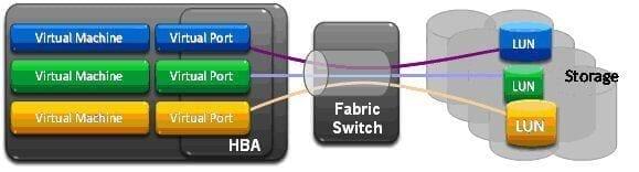 Habilitando el servicio SSH en vSphere VMware ESXi