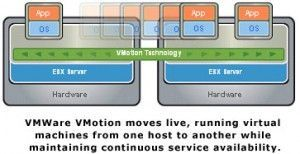 VMWare_vMotiong_blog_virtualizacion-300x154 ¿Cómo habilitar la red vMotion para mandar heartbeat de VMware HA?