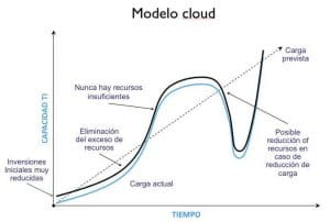 Cloud Computing - Modelo actual