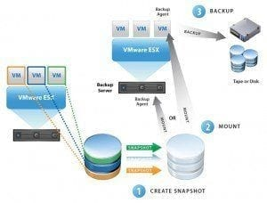 VMware Data Recovery Blog Virtualizacion