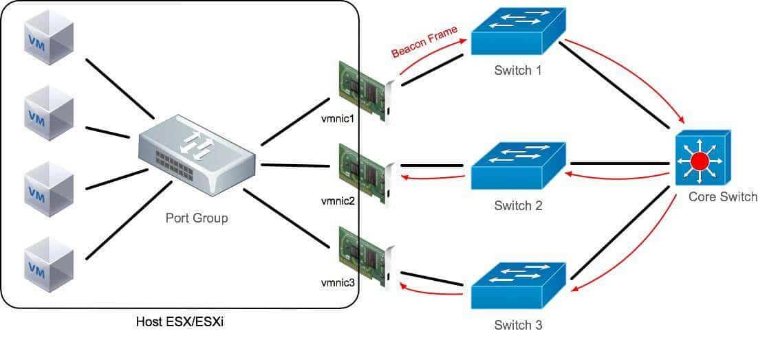 beacon_probing_VMware2 Porque recomiendo VMware beacon probing