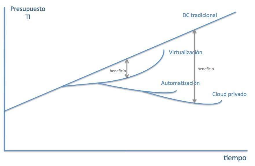 Hoja ruta cloud computing
