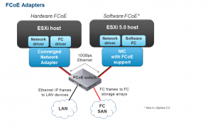 Fibre Channel vs FCoE