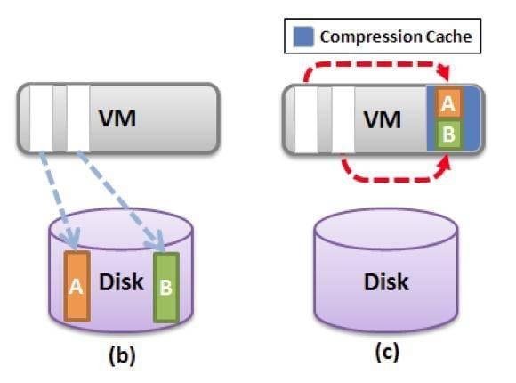 ¿Cómo configurar Round Robin en VMware automáticamente?