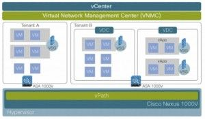 Cisco ASA 1000V cloud firewall