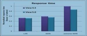 Algunas mejores prácticas en VMware View 5