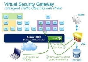 Cisco Virtual Networking : Novedades Cisco VSG