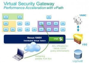 nexus_1000V_virtualizacion_vmware_flow-300x214 Cisco Virtual Networking : Novedades Cisco VSG