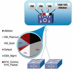 Cisco Virtual Networking : Novedades Cisco Nexus 1000V