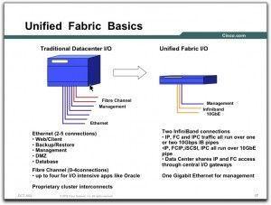 ¿Qué es Unified Fabric?