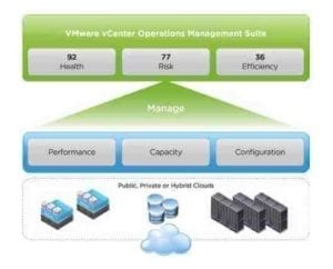 VMware vCenter Operation Manager