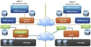 VMware_Site_Recovery_Manager_blog_virtualizacion