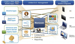 VMware Horizon Blog Virtualizacion