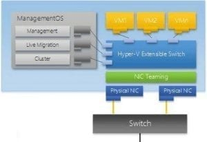 Virtual Switch HyperV 2012 Blog Virtualización