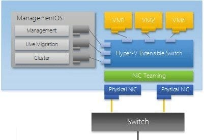 Switch Virtual en Hyper-V 2012