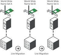 Taller de virtualización de VMware para la certificación VCA