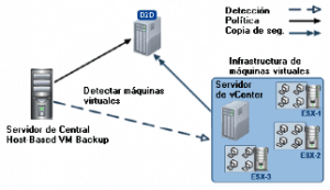 Backup Arcserver Blog Virtualizacion