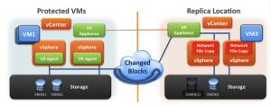 vSphere Replication Blog Virtualización