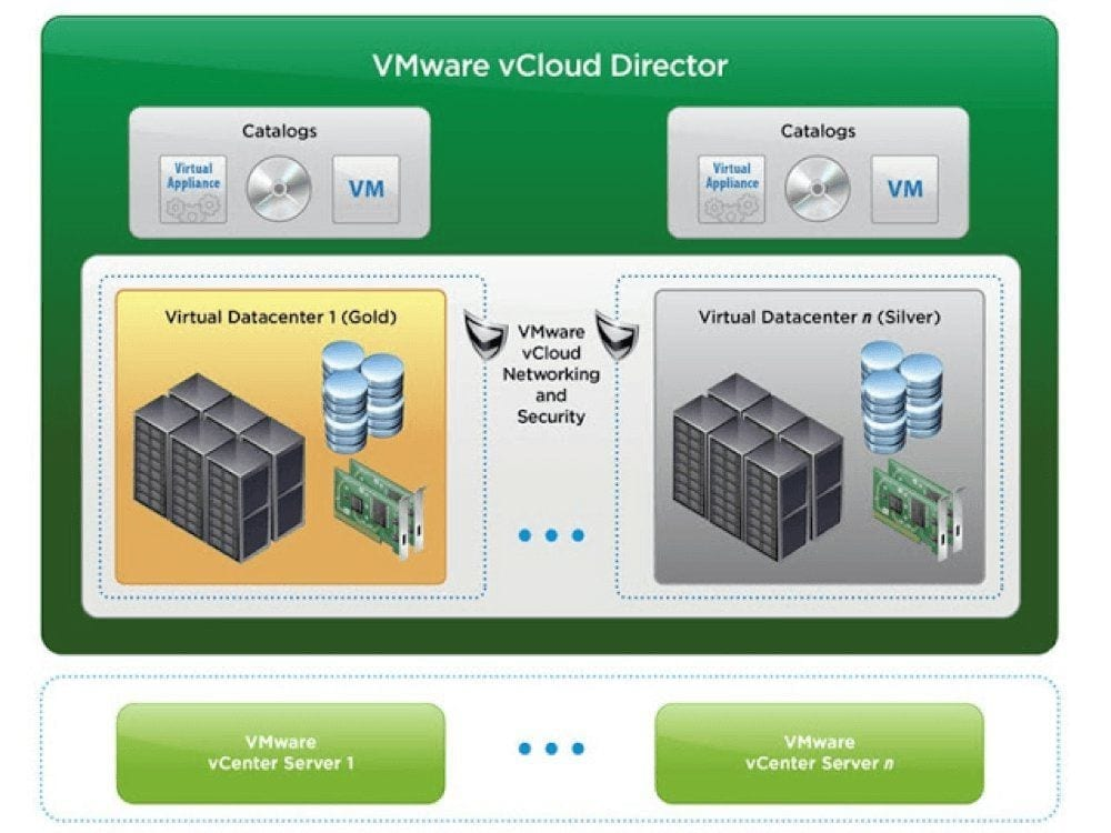 VMware vCloud Director Blog Virtualización & Cloud Computing