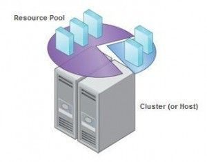 Resource pools: Gestión de recursos en VMware vSphere™ 5.x