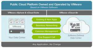 Que es VMware vCloud Air