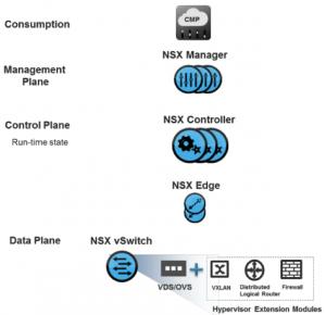 Componentes VMware NSX