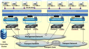 El Logical Distributed Switch en VMware NSX (Parte 2 de 2)