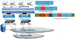vmware-nsx-figura21-300x158 El Logical Distributed Switch en VMware NSX (Parte 1 de 2)