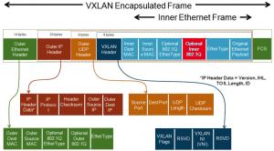 El Logical Distributed Switch en VMware NSX (Parte 1 de 2)