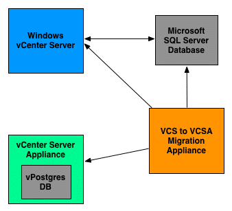 Cómo migrar de vCenter Windows a vCenter Server Appliance (VCS-VCVA)