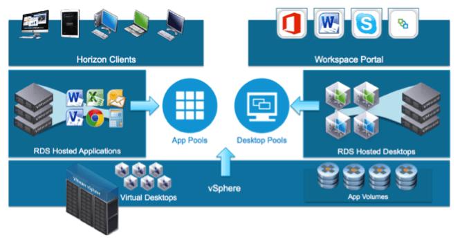 ¿Qué es VMware Horizon App Volumes? Parte 2