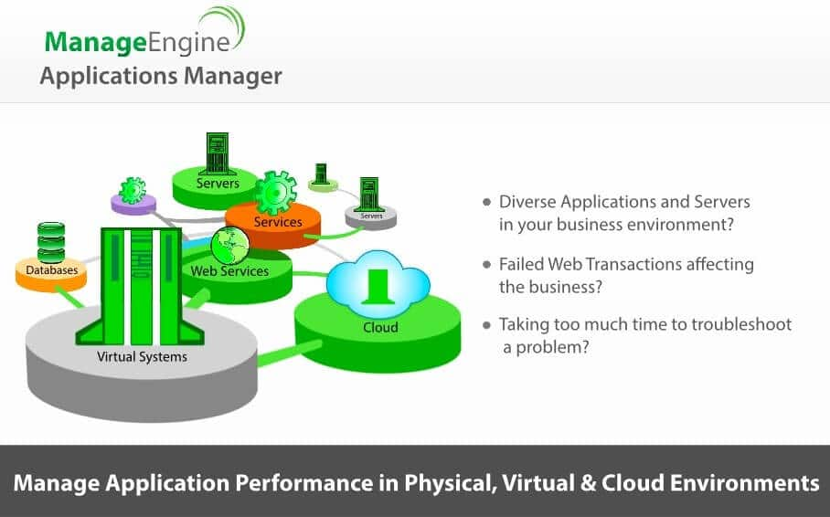 ¿Qué es ManageEngine Application Manager para View Horizon?
