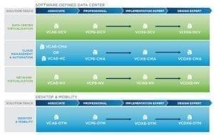 VMware VCP6-NV