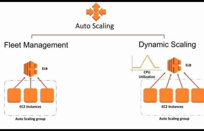 ¿Qué es Amazon EC2 Auto Scaling?