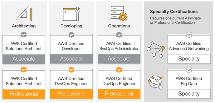 certificaciones Amazon AWS