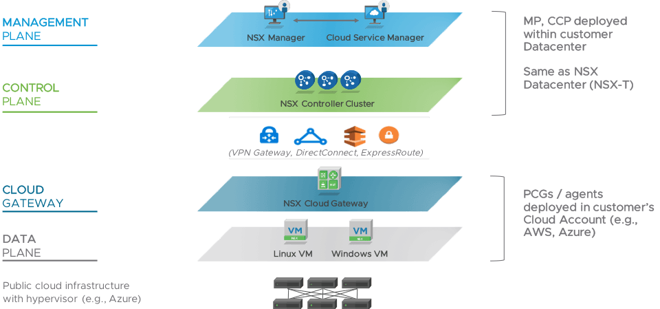 VMware NSX management plane